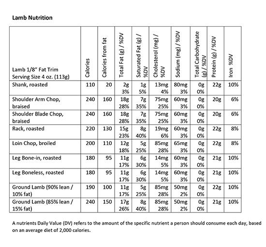Lamb Nutrition Chart