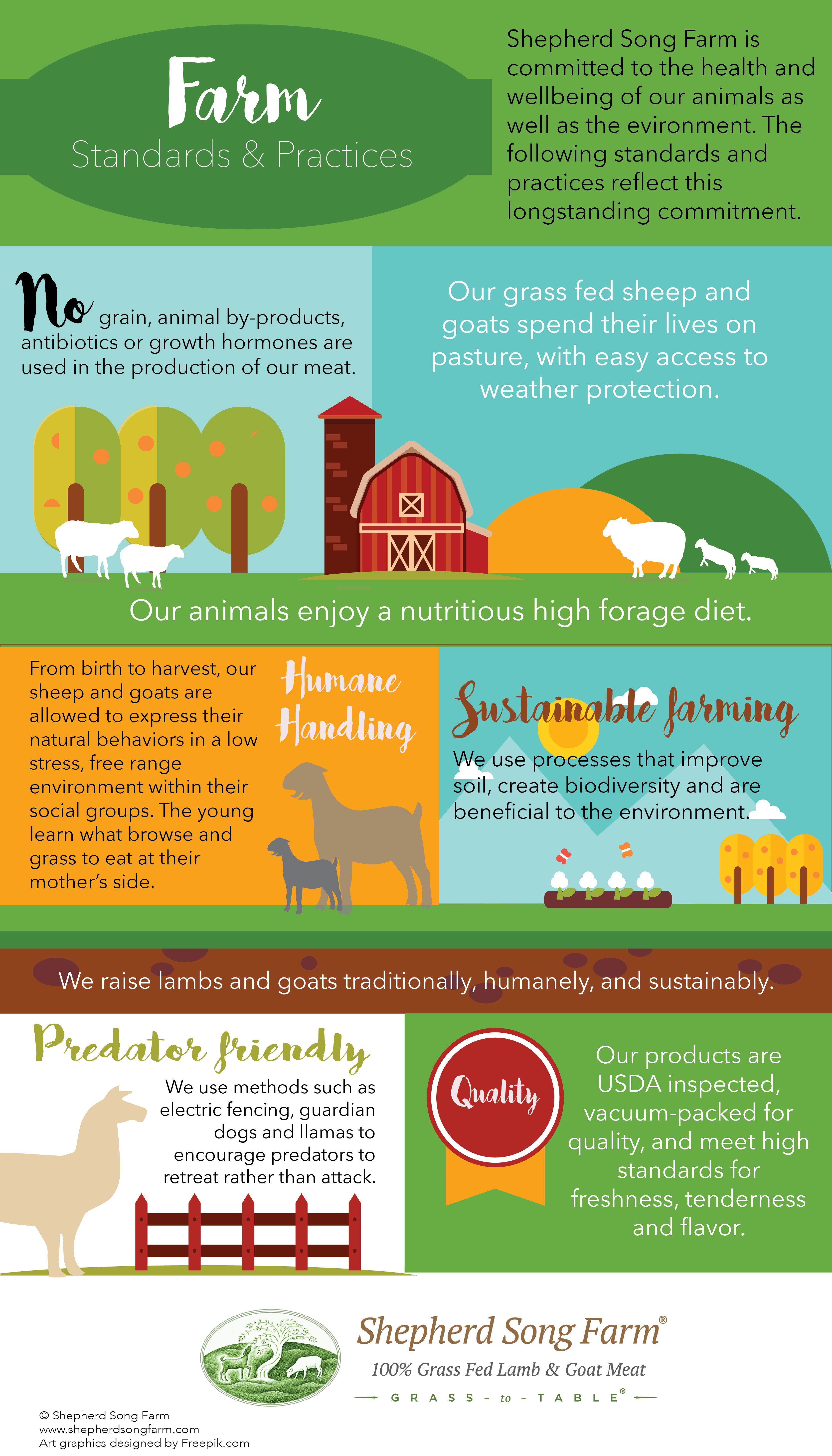 Shepherd Song Farm standards and practices infographic