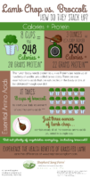 SSF Lamb Broccoli Nutrition infographic