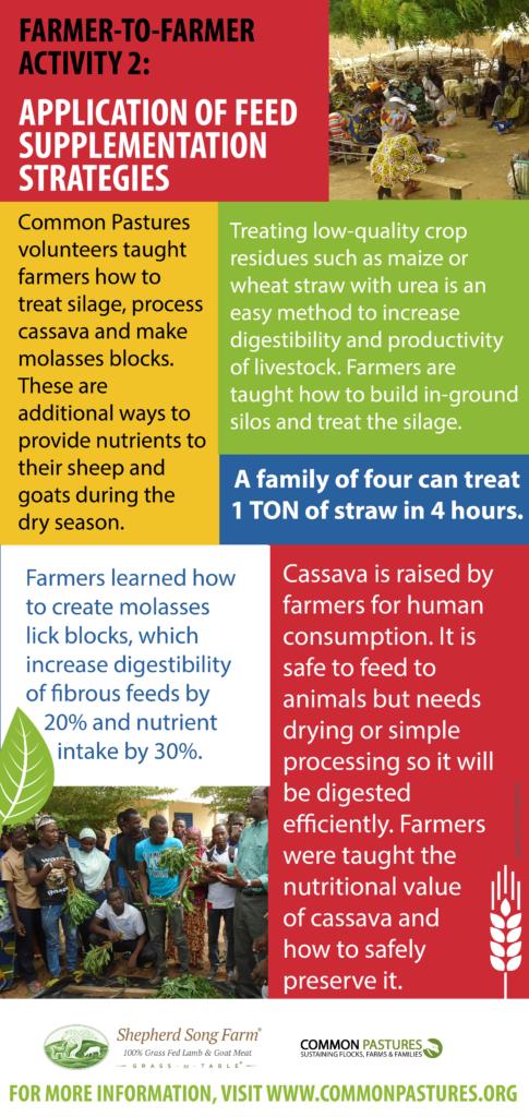 Mali Farmer-Farmer infographic