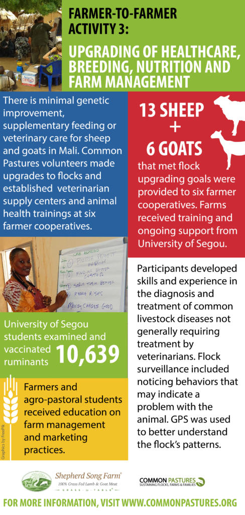 Farmer-to-Farmer Mali Common Pastures Infographic 4