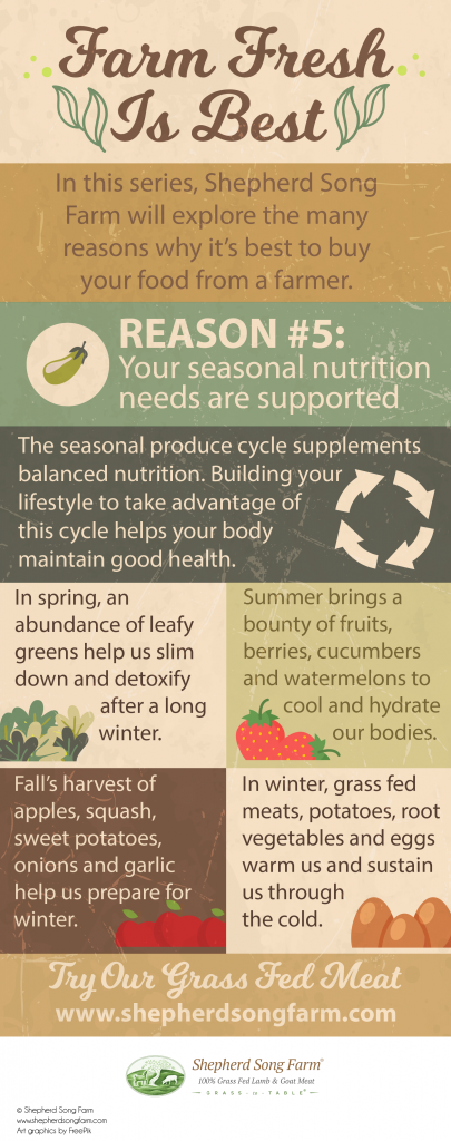 Farm Fresh is best: eat with the seasons